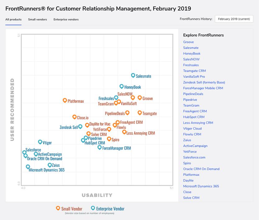 FrontRunners for customer relationship management