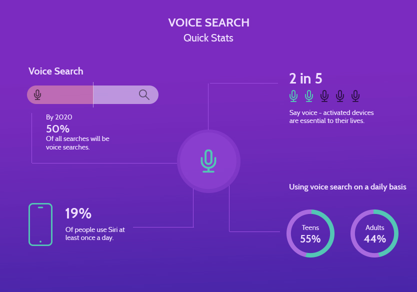 Voice search popularity impact the future of the retail industry