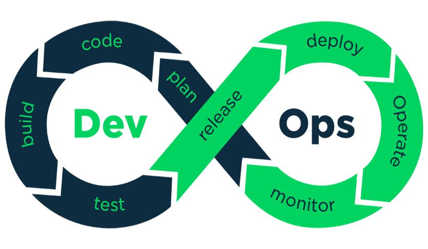 The best practices for effective DevOps