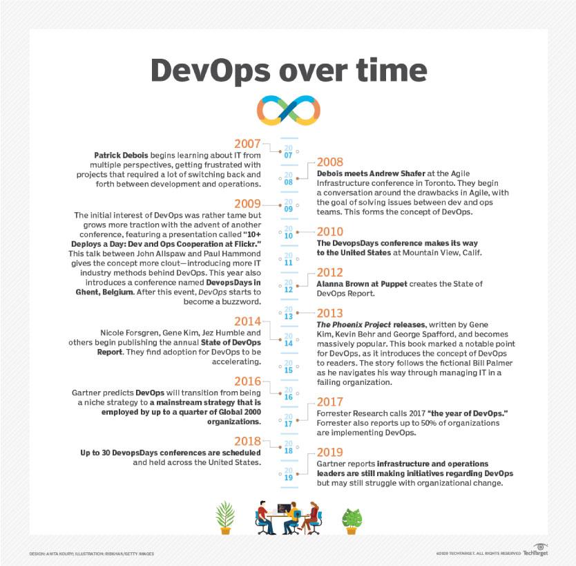 DevOps Over time