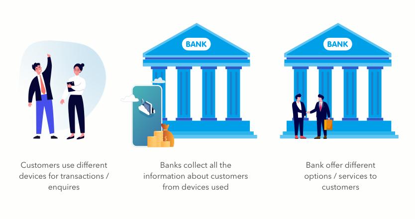 BOT - banking of things