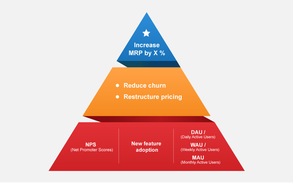 Product Metrics Pyramid