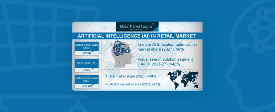 global market insight