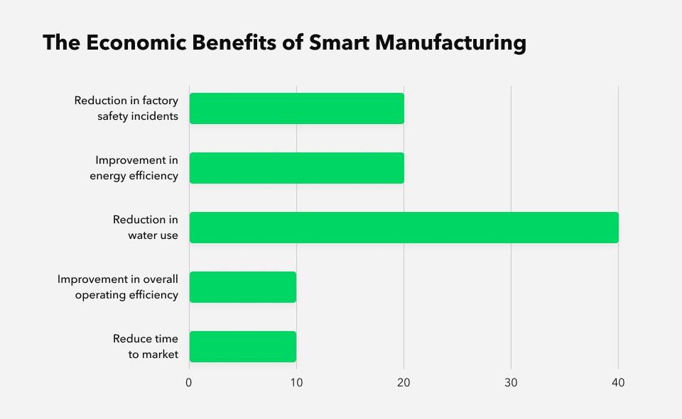 economic benefits of smart manufacturing