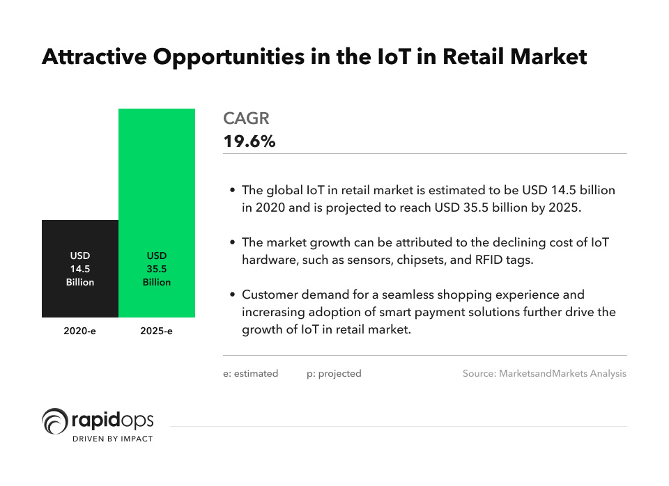 global Internet of Things (IoT) in retail market size