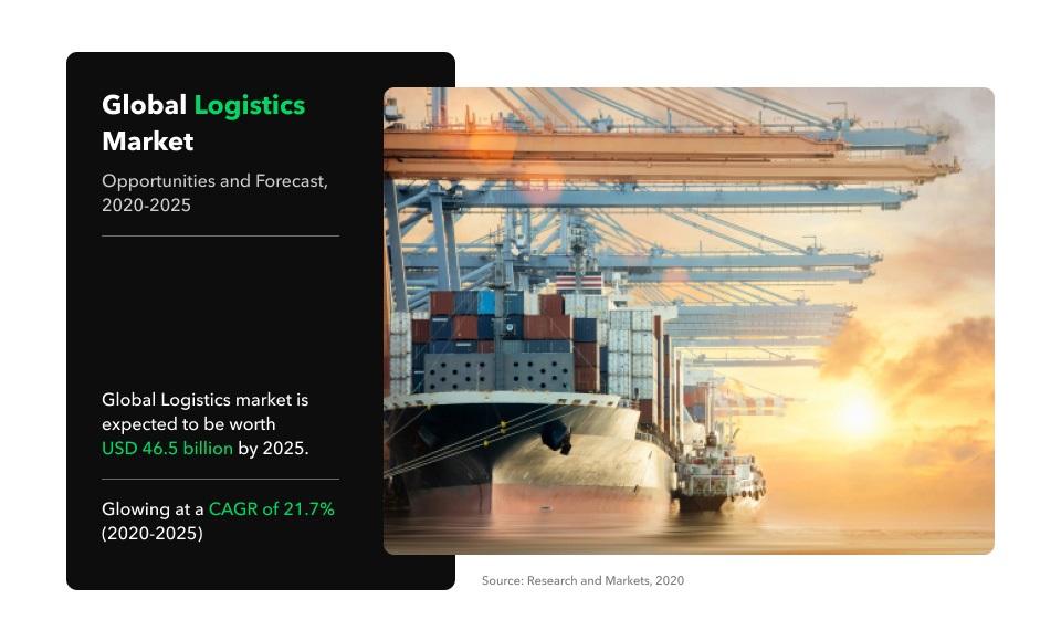 digital logistics market size