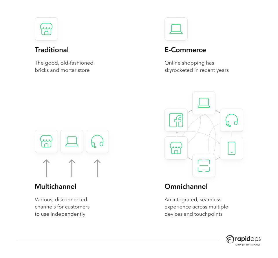 What does omnichannel mean in retail