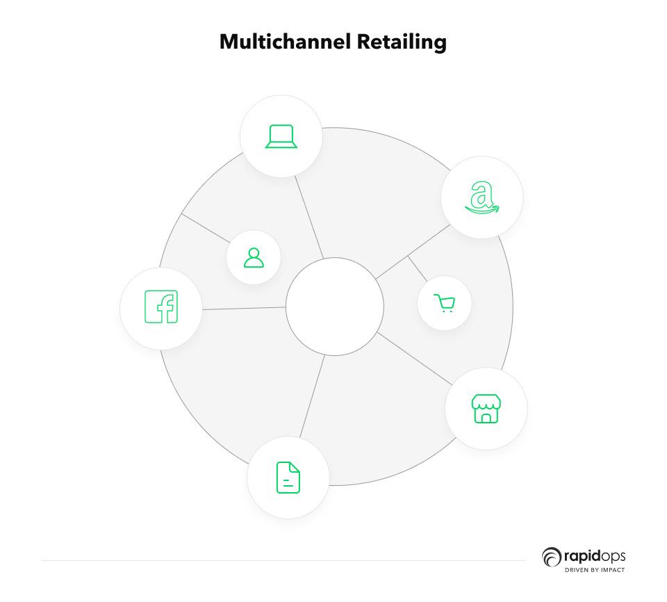 Multichannel retailing