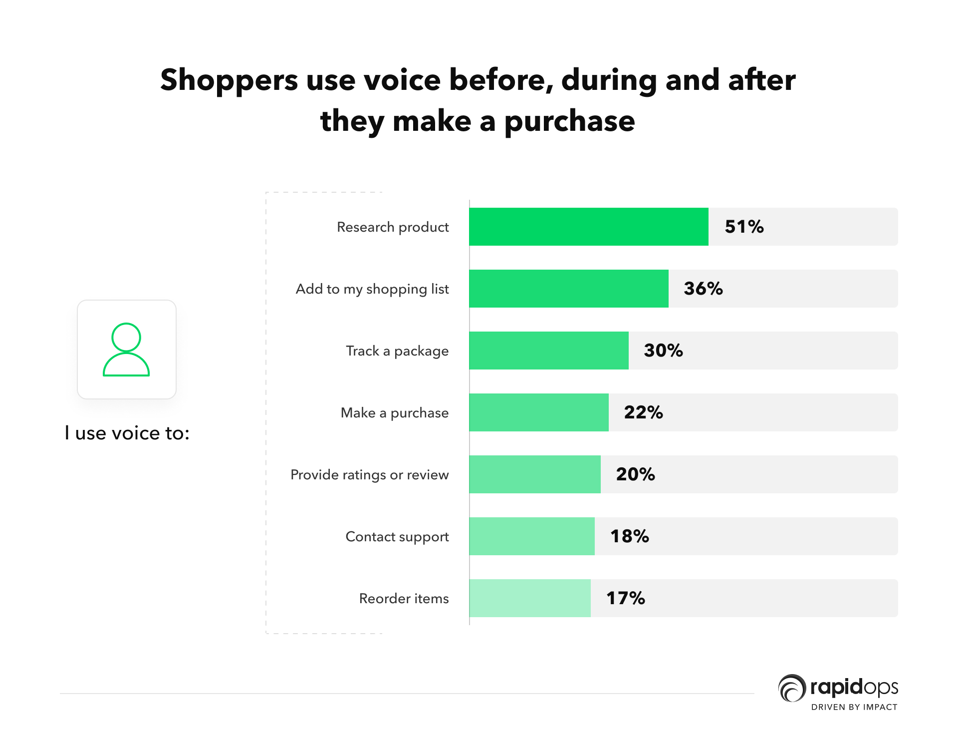 voice shopping is helping streamline ecommerce